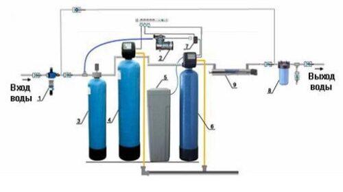 Подбор системы водоочистки для загородного дома