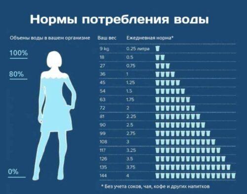Сколько нужно пить воды. Нормы потребления.
