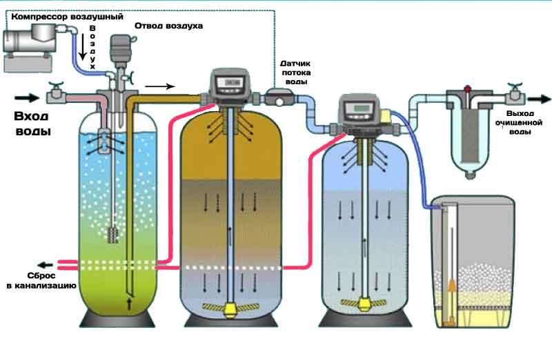 Схема очистки от сероводорода