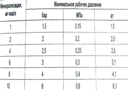 Зависимость давления от содержания солей жесткости