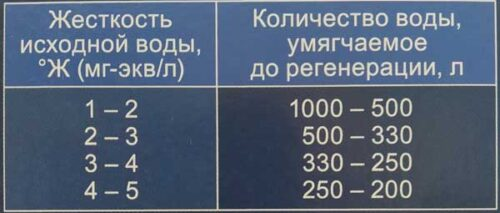 срок замены модуля аквафор KH