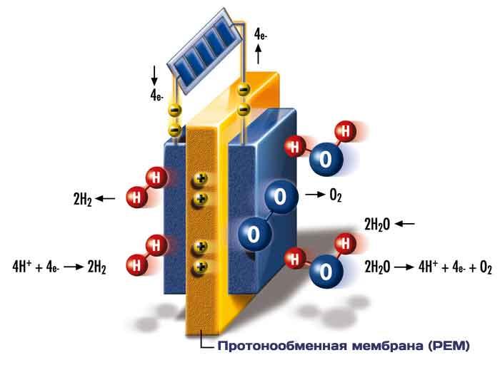 протонообменная мембрана, что это такое?